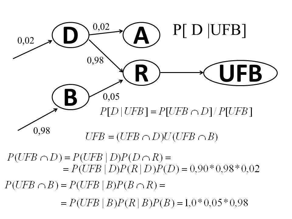 0,02 P[ D |UFB] D A 0,02 0,98 R UFB B 0,05 0,98